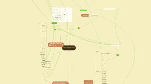 Mind Map: Rolin Patterson's FAN Club