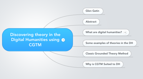 Mind Map: Discovering theory in the Digital Humanities using CGTM