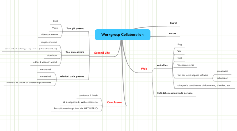Mind Map: Workgroup Collaboration
