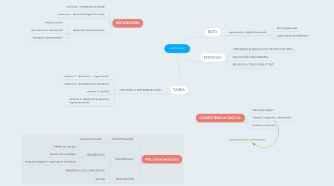 Mind Map: eduPLEreto
