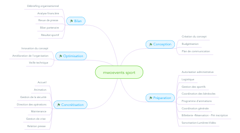 Mind Map: mwoevents sport