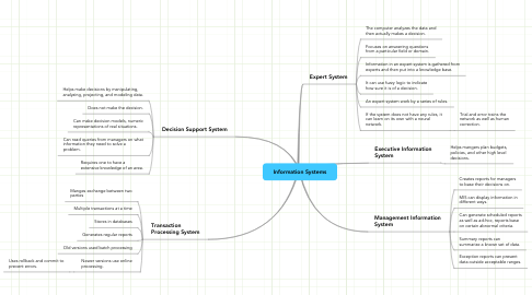 Mind Map: Information Systems