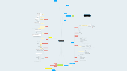 Mind Map: Cryptocurrency