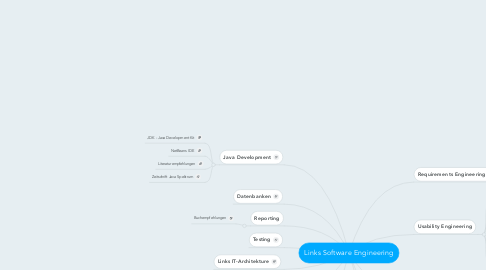 Mind Map: Links Software Engineering