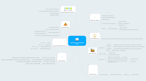 Mind Map: STUDYING FOR SCIENCE TEST
