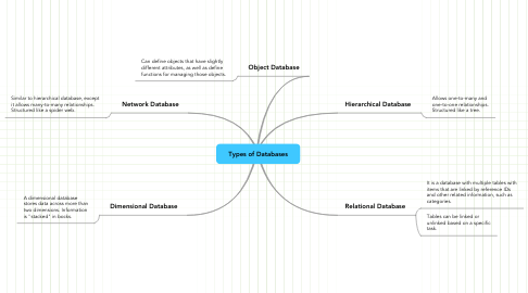 Mind Map: Types of Databases