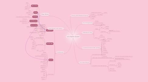 Mind Map: I am a Teacher-Librarian!