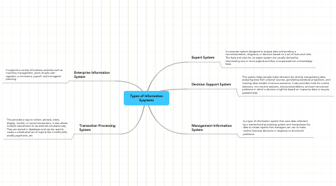 Mind Map: Types of Information Sysytems