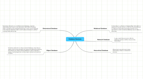 Mind Map: Database Stuctures
