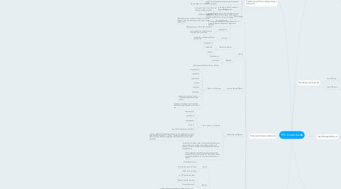 Mind Map: PPC Audioteka