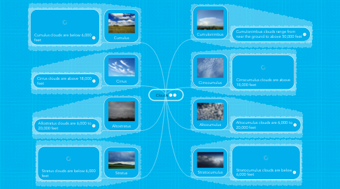 Mind Map: Clouds