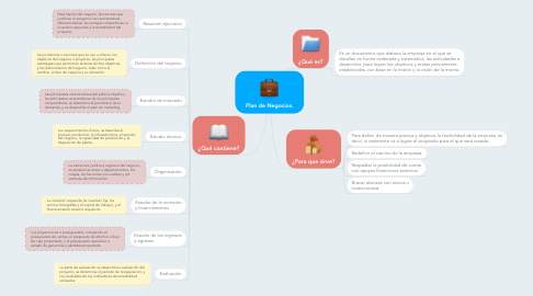 Mind Map: Plan de Negocios.
