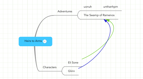 Mind Map: Heirs to Arms