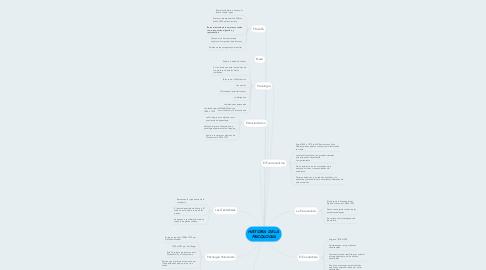 Mind Map: HISTORIA DE LA PSICOLOGIA