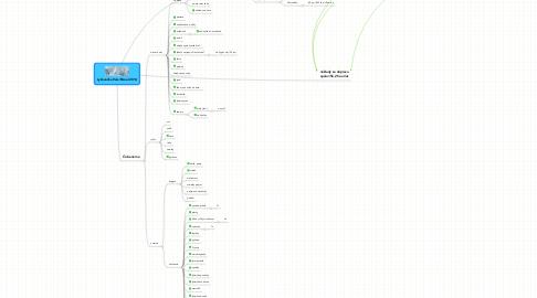 Mind Map: Lyžovačka Vars/Risoul 2014