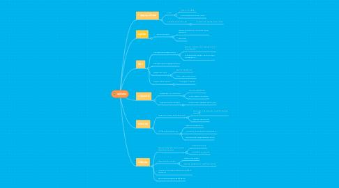 Mind Map: arduino
