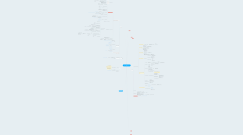 "Mind Map: ТРЕНИНГ ""Трафик-менеджер"" базовый"