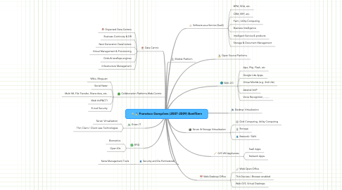Mind Map: Francisco Gonçalves (2007-2009) BanifServ