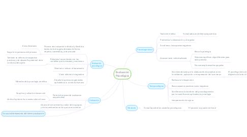 Mind Map: Evaluación Psicológica