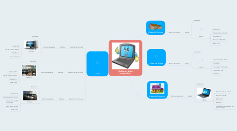 Mind Map: Clasifiación de las computadoras