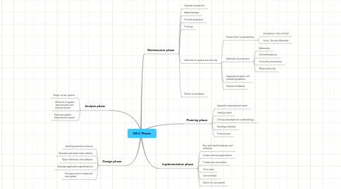 Mind Map: SDLC Phases