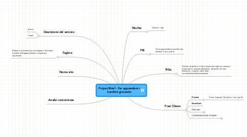 Mind Map: Project Brief - Far apprendere i bambini giocando