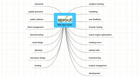 Mind Map: Web App Launch