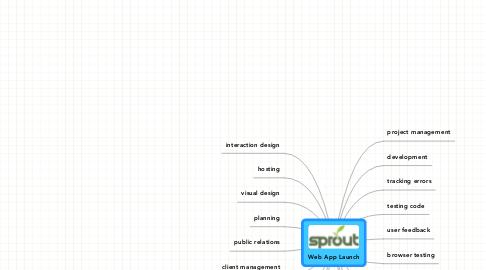 Mind Map: Web App Launch