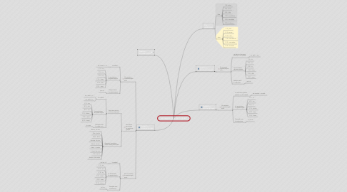 Mind Map: Le passé-simple de l'indicatif