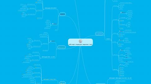 Mind Map: літературні напрямки і течії