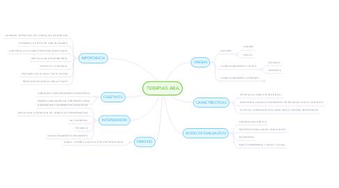 Mind Map: TERAPIAS ABA