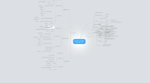 Mind Map: Lançamento Relâmpago (todos direitos reservados Ajuda .PRO - ON)