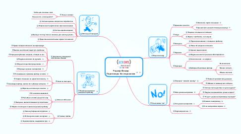 Mind Map: Роджер Фишер Переговоры без поражения