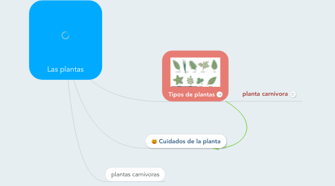 Mind Map: Las plantas
