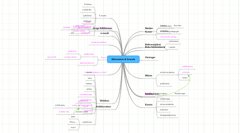 Mind Map: Biblioteket & lärande