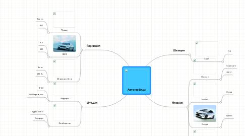 Mind Map: Автомобили