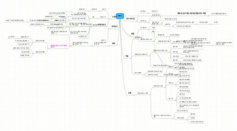 Mind Map: 키워드