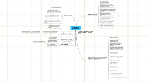 Mind Map: EDUCAZIONE
