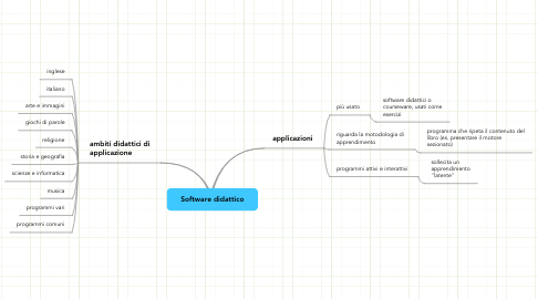 Mind Map: Software didattico