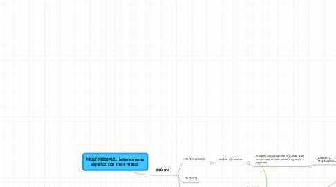 Mind Map: MULTIMEDIALE: letteralmentesignifica con molti mezzi.