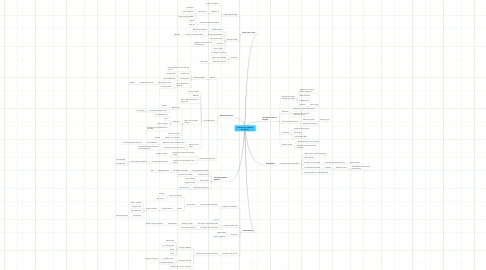 Mind Map: The making of Russian