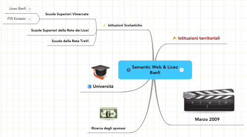 Mind Map: Semantic Web & Liceo Banfi
