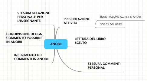 Mind Map: ANOBII