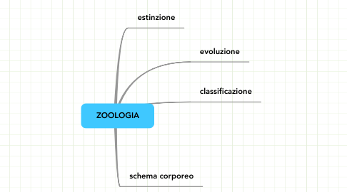 Mind Map: ZOOLOGIA