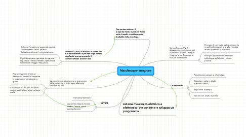 Mind Map: Macchina per insegnare