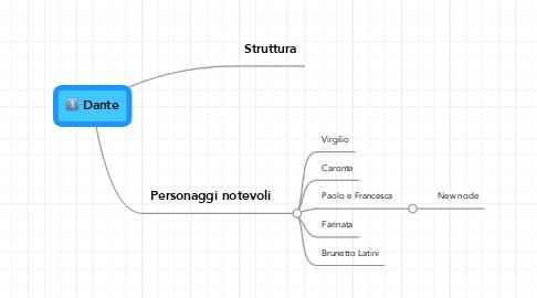 Mind Map: Dante
