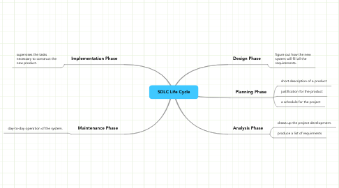 Mind Map: SDLC Life Cycle