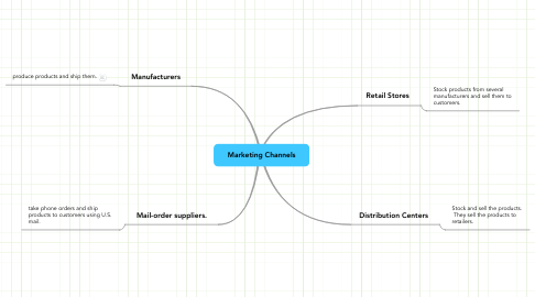 Mind Map: Marketing Channels