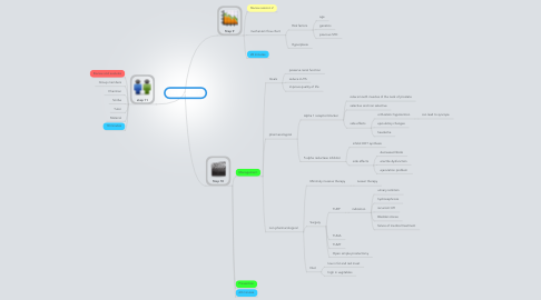 Mind Map: PBL 1 session 3