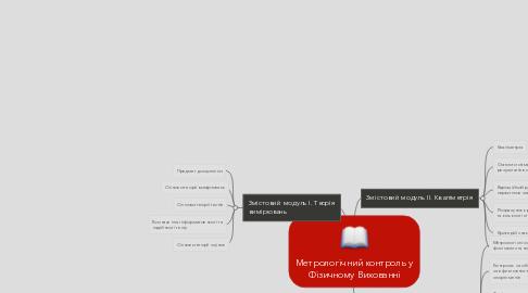 Mind Map: Метрологічний контроль уФізичному Вихованні